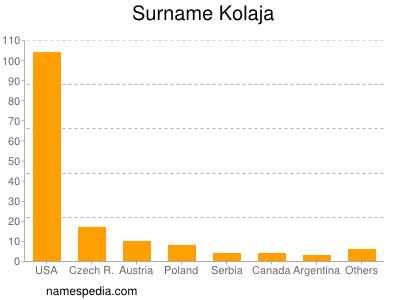 Surname Kolaja