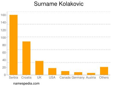 Surname Kolakovic