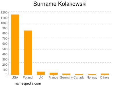 Surname Kolakowski
