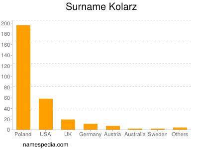 Surname Kolarz