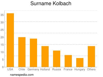 Surname Kolbach