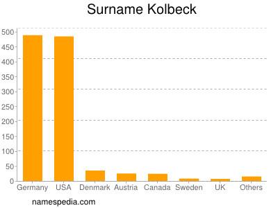 Surname Kolbeck