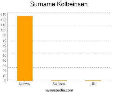 Surname Kolbeinsen