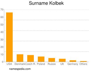 Surname Kolbek