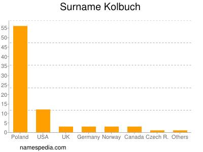 Surname Kolbuch