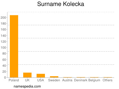Surname Kolecka