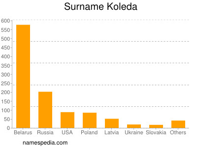 Surname Koleda