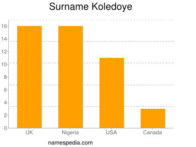 Surname Koledoye