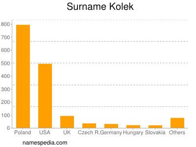 Surname Kolek