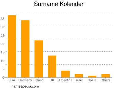 Surname Kolender