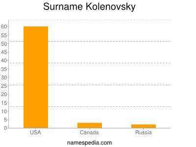 Surname Kolenovsky