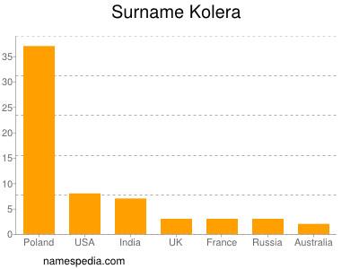 Surname Kolera