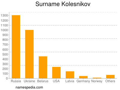 Surname Kolesnikov