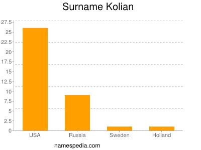 Surname Kolian