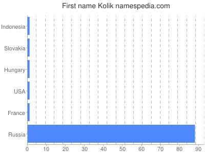 Given name Kolik