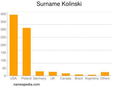 Surname Kolinski