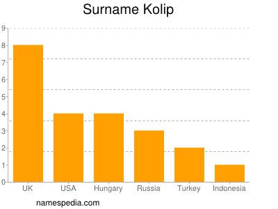 Surname Kolip