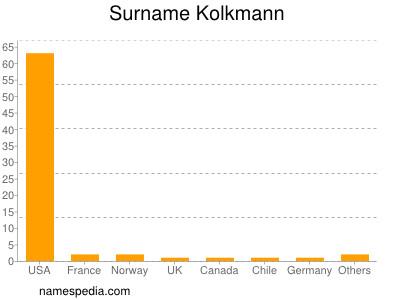 Surname Kolkmann