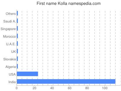 Given name Kolla