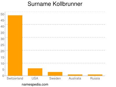 Surname Kollbrunner