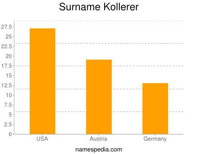 Surname Kollerer