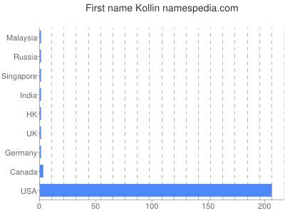 Given name Kollin