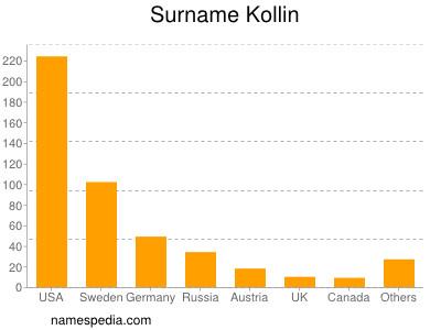 Surname Kollin