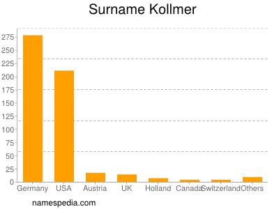 Surname Kollmer