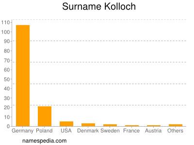 Surname Kolloch
