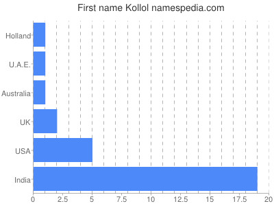 Given name Kollol