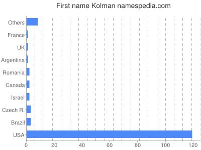 Given name Kolman