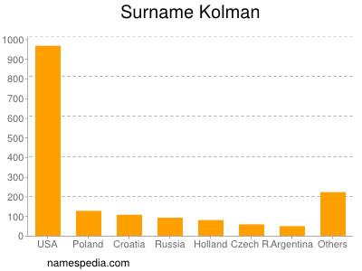 Surname Kolman