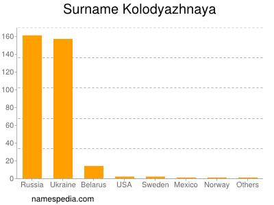 Surname Kolodyazhnaya