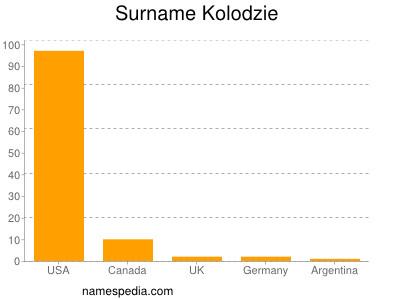 Surname Kolodzie
