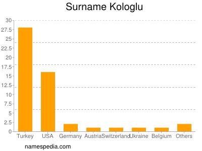 Surname Kologlu