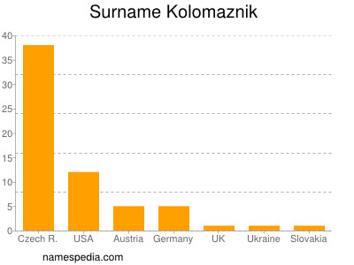 Surname Kolomaznik