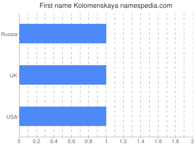 Given name Kolomenskaya