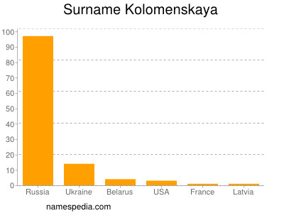Surname Kolomenskaya
