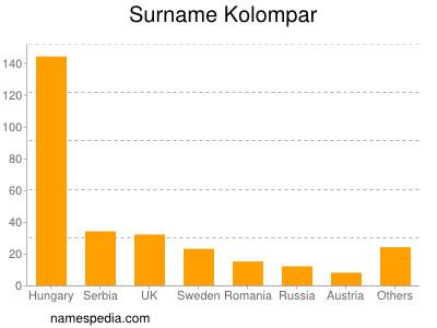 Surname Kolompar
