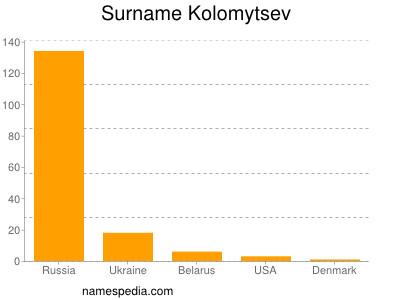 Surname Kolomytsev