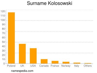 Surname Kolosowski