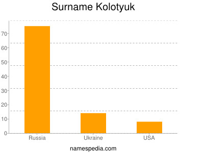 Surname Kolotyuk