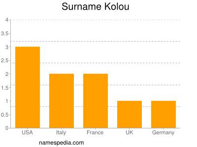Surname Kolou