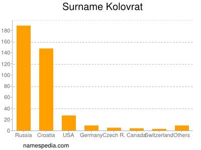 Surname Kolovrat