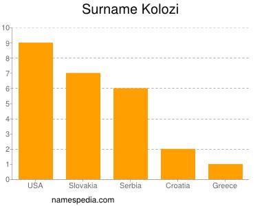 Surname Kolozi