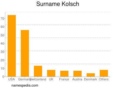 Surname Kolsch