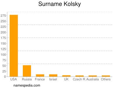Surname Kolsky