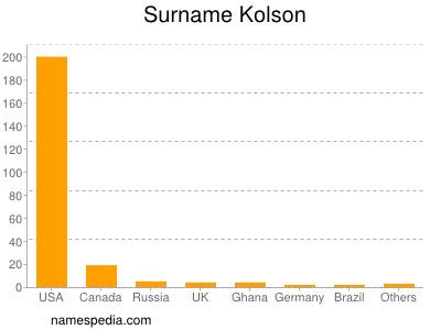Surname Kolson