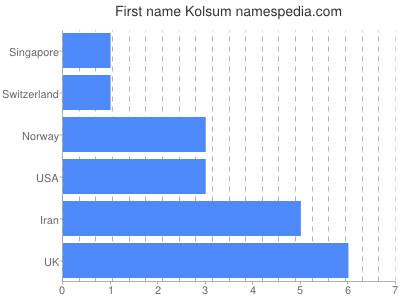 Given name Kolsum