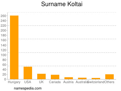 Surname Koltai